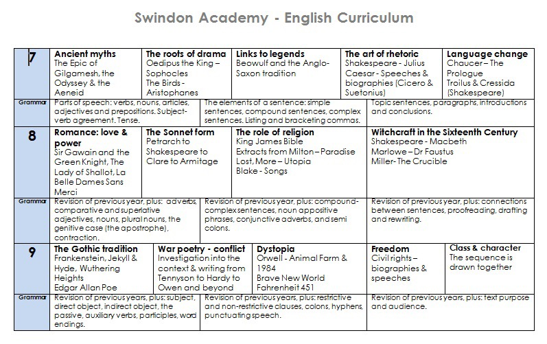 ks3 curriculum-1