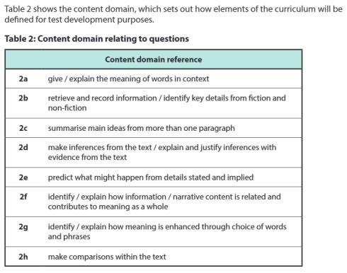 Content Domain