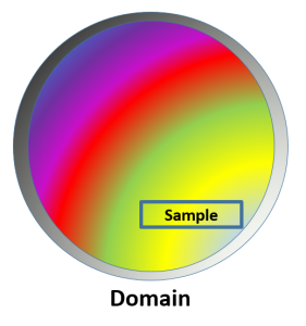 Domain and Sample 3