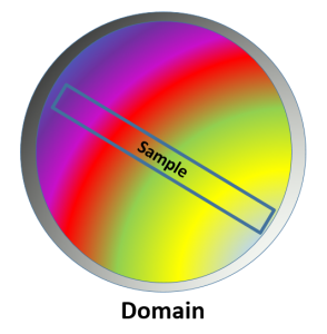 Domain and Sample