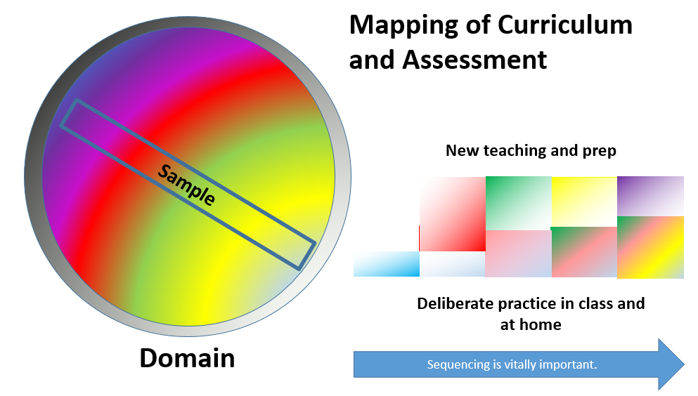 Enhanced map of curriculum and assessment