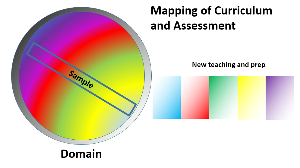 Typical map of assessment and curriculum